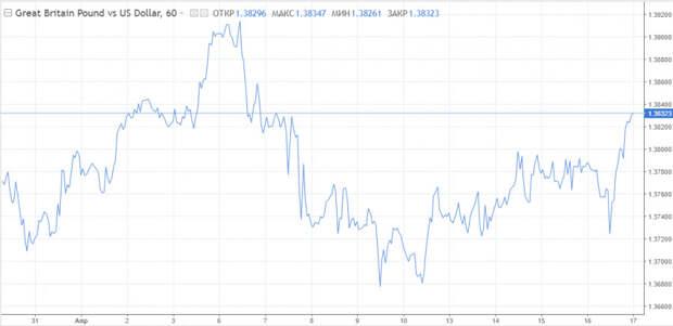 Фокус следующей недели: Фунт получает шанс на отскок, евро концентрируется на заседании ЕЦБ