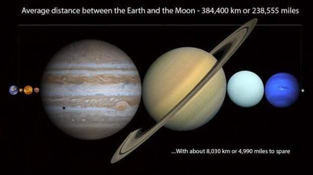 Факты о космосе, которые заставят вас почувствовать себя крошечным космос, планеты, звезды, факты, познавательно, интересно