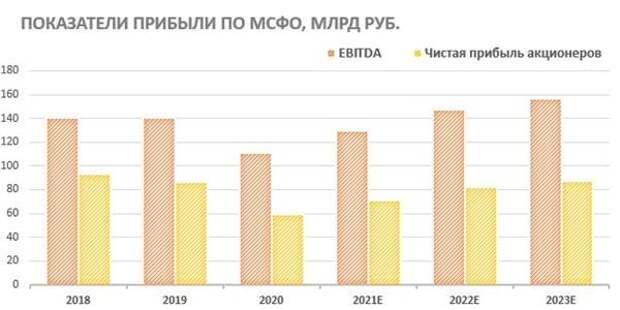 Показатели прибыли по МСФО