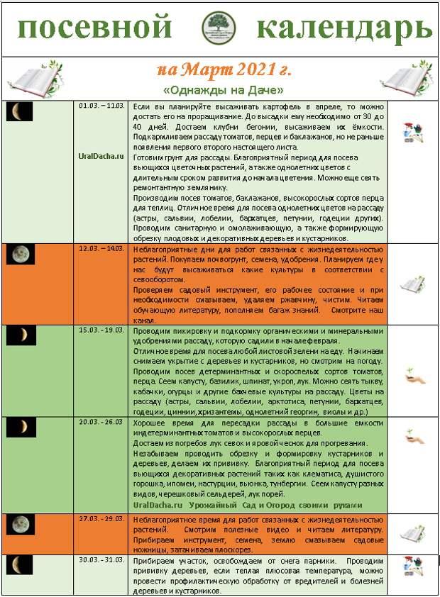 Лунный посевной календарь садоводов на март 2021