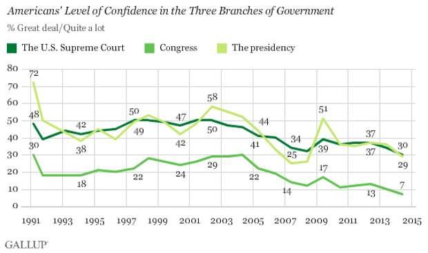 Рейтинг выших органов государственнйо власти США 1991-2015 (Gallup)