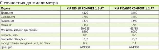 Kia Rio или Kia  Picanto: дорогие мои малыши