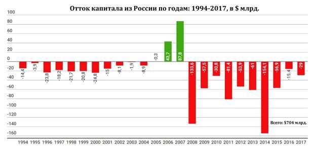 Вопрос дня. В России 106 миллиардеров, в руках которых 73% ВВП: откуда?