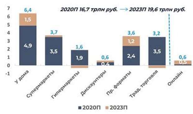 Структура рынка розничной торговли продуктами питания в России, трлн руб.