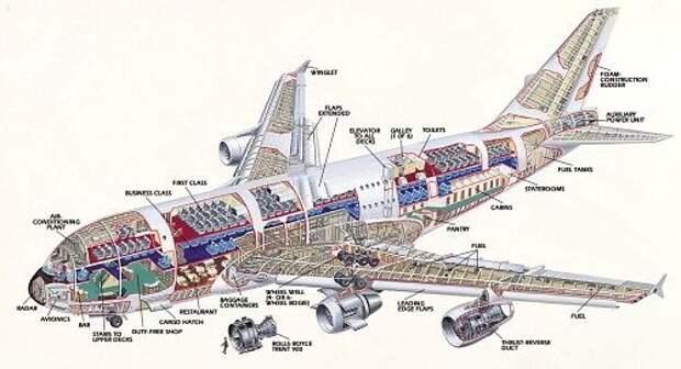 10 лет со дня первого полёта А-380