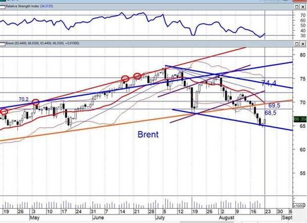 Обвал нефти маловероятен, но плавное снижение в коридоре $65-74 по Brent возможен