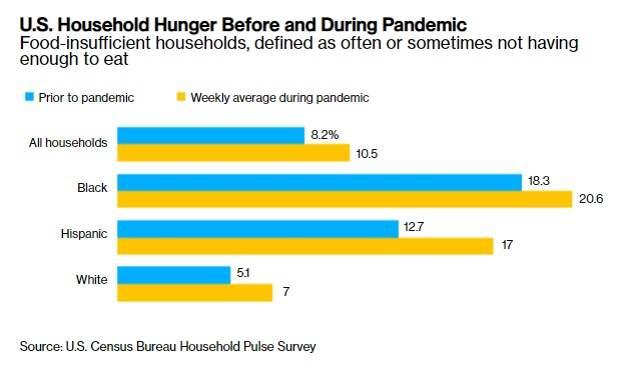 Голод в США. Перевод