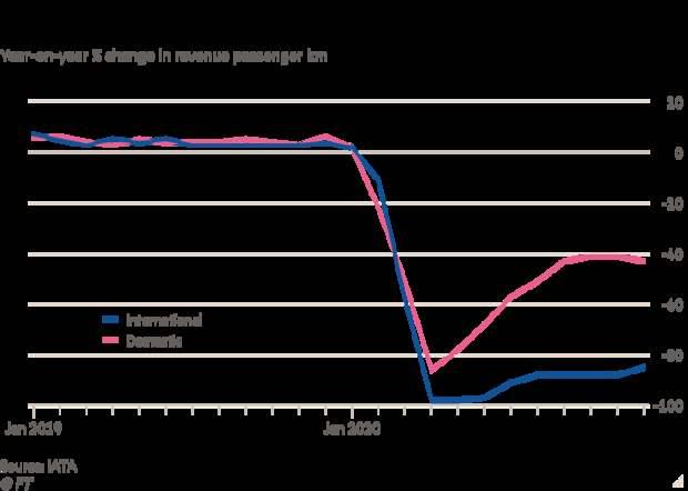 Внутренние рейсы восстанавливались быстрее, чем международные. Фото: FT