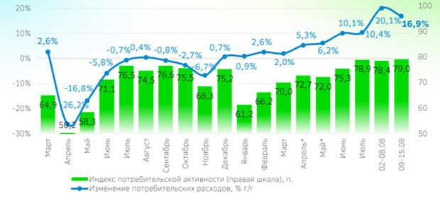 Выплаты на школьников простимулировали спрос почти на 80 млрд рублей