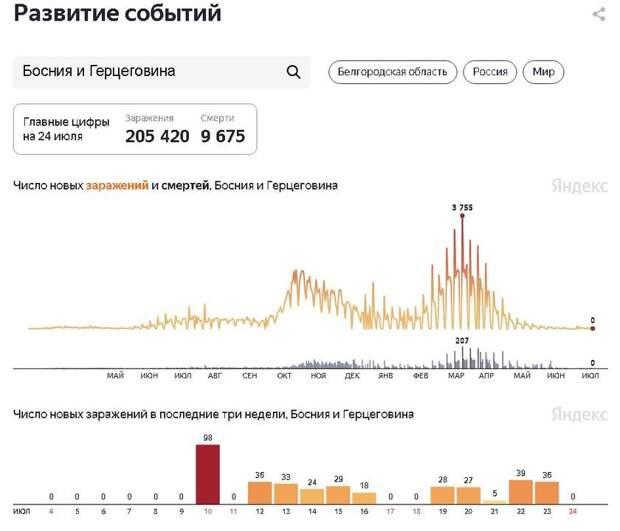 Страны-лидеры по вакцинации снова накрыло коронавирусом