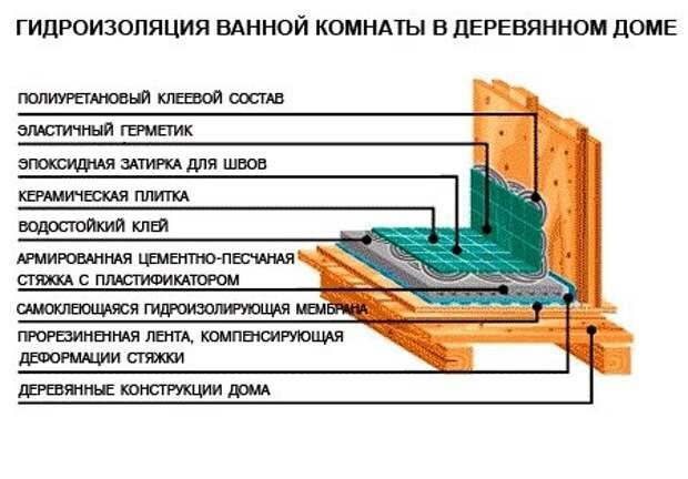 Материалы для покрытия пола в ванной комнате в доме из дерева