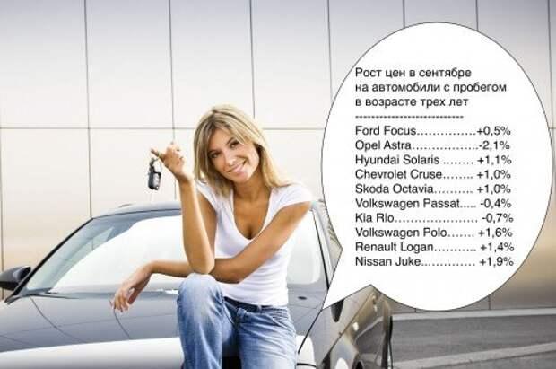 Эксперты изучили сентябрьские цены на автомобили с пробегом