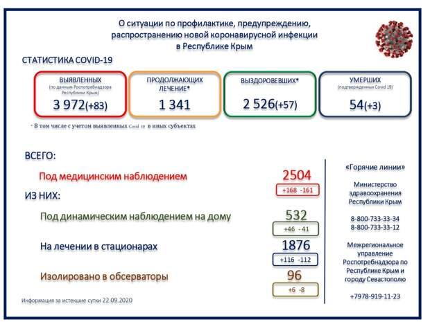 3 пациента скончались от коронавируса в Крыму