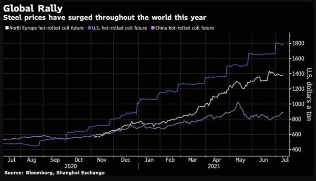 """Рекордные цены на сталь дают отрасли """"ожить"""""""