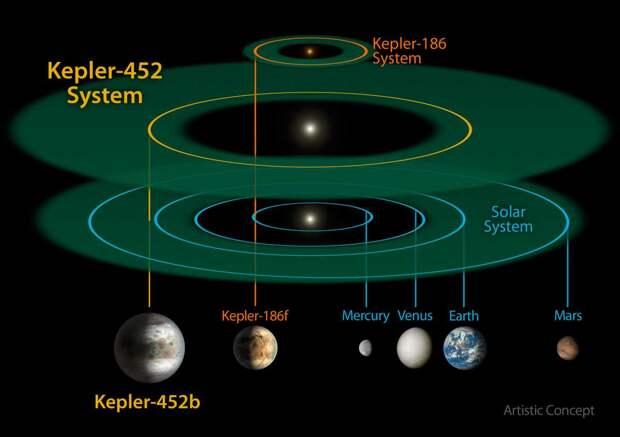 Сравнение обитаемых зон Солнечной системы, системы Kepler-452b и Kepler-186f / © wikipedia.org