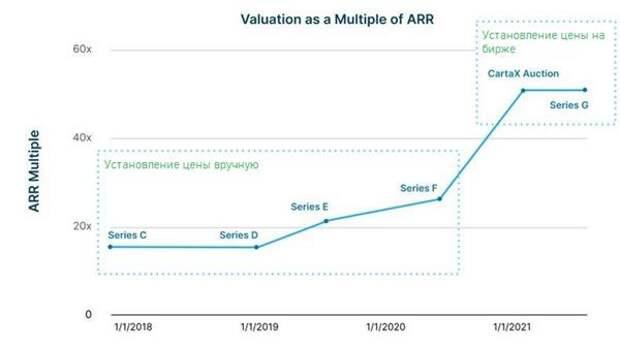 Определение стоимости на основании мультипликатора эффективности инвестиций