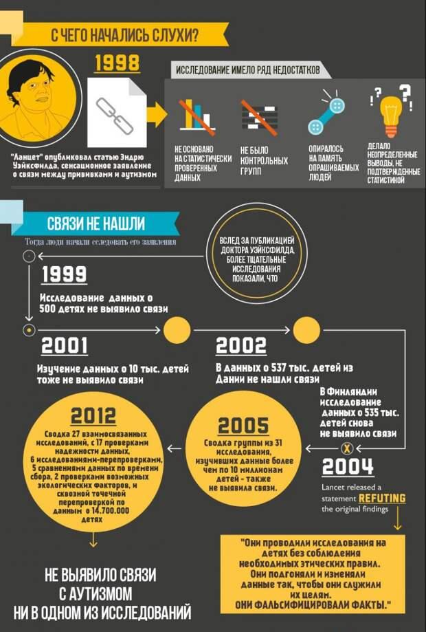 Прививки и аутизм: история в инфографике