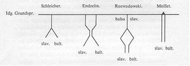 Праславянский язык — балтский диалект?