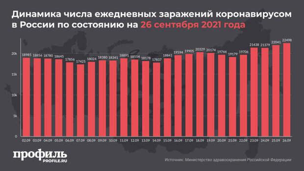 В России зарегистрировали максимум новых случаев COVID-19 с 8 августа