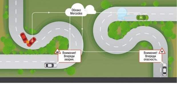 Новый E‑класс откроет эпоху серийных машин с технологией Car-to-X, обеспечивающей обмен данными между автомобилями, объектами дорожной инфраструктуры и службами экстренной помощи. Метки об опасности можно рассылать в автоматическом режиме или вручную. Данные будут храниться в мерседесовском облачном сервисе. Со временем, когда подтянутся остальные производители, хранилище станет общим для всех.