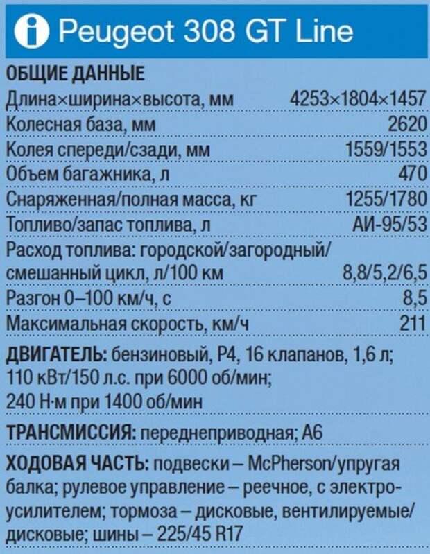 Тест Peugeot 308 GT Line: спортивный интерес