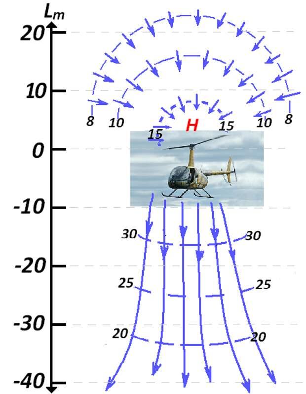 Возмущения воздушной среды от пролёта воздушного судна - чрезвычайная опасность для всех типов ВС