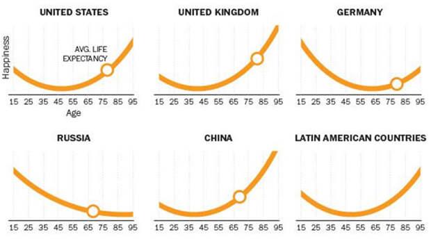 «В России лучшие годы всегда позади»: социологи сравнили уровень счастья в разных странах в графиках