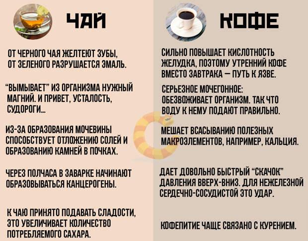 Кофе против чая: кто прав?