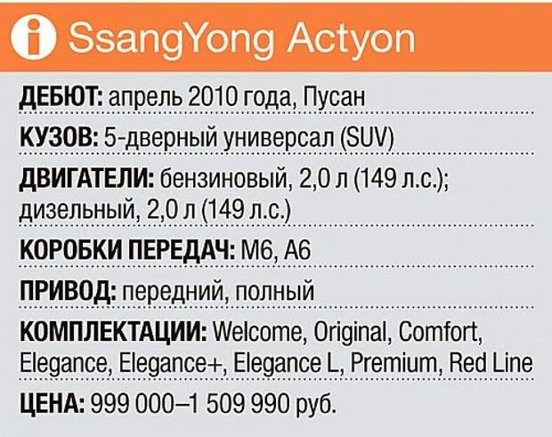 Проверяем на ремонтопригодность SsangYong Actyon