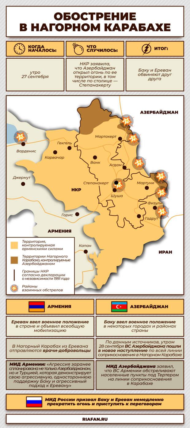 Противостояние в Нагорном Карабахе