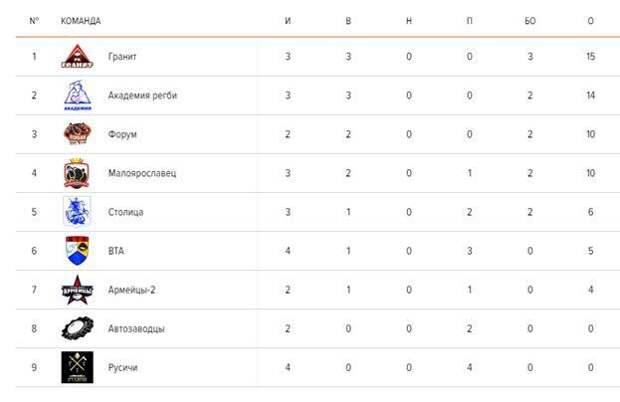 В субботу состоялись очередные матчи «Первенства Москвы по регби»