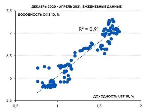 UST10 и ОФЗ 10л имеют высокую корреляцию в периоды быстрого и заметного роста доходностей