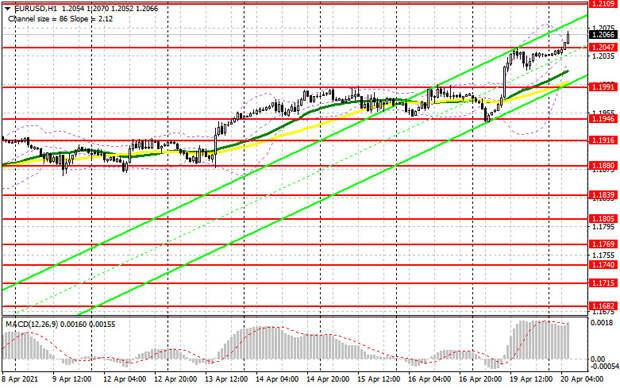 EUR/USD: план на европейскую сессию 20 апреля. Commitment of Traders COT отчеты (разбор вчерашних сделок). Покупатели евро
