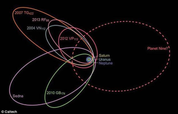 Современные телескопы не видят «девятую планету»