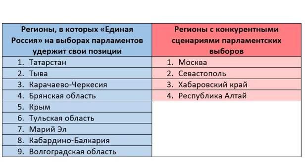 Эксперты включили Крым в число регионов с предсказуемыми результатами выборов