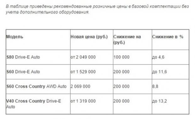 Volvo Car снизила цены на ряд моделей до 13% на фоне укрепления рубля
