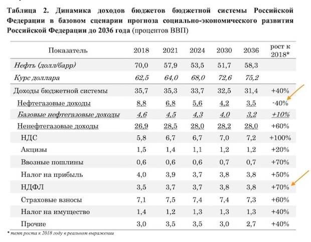 Кремль подтвердил планы повысить налоги для среднего класса