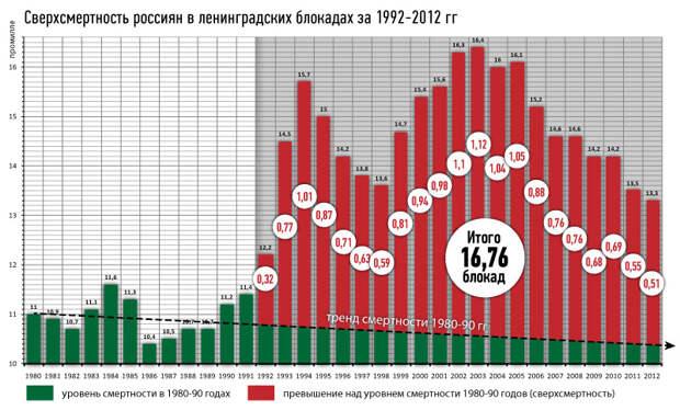Сколько ленинградских блокад мы пережили после 1991 года?