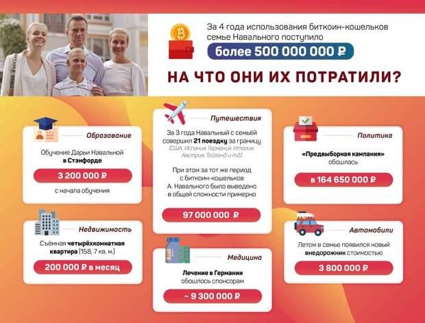 ИП Навальный