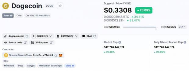 Bitcoin может такому только позавидовать. За неделю стоимость Dogecoin увеличилась на 300%