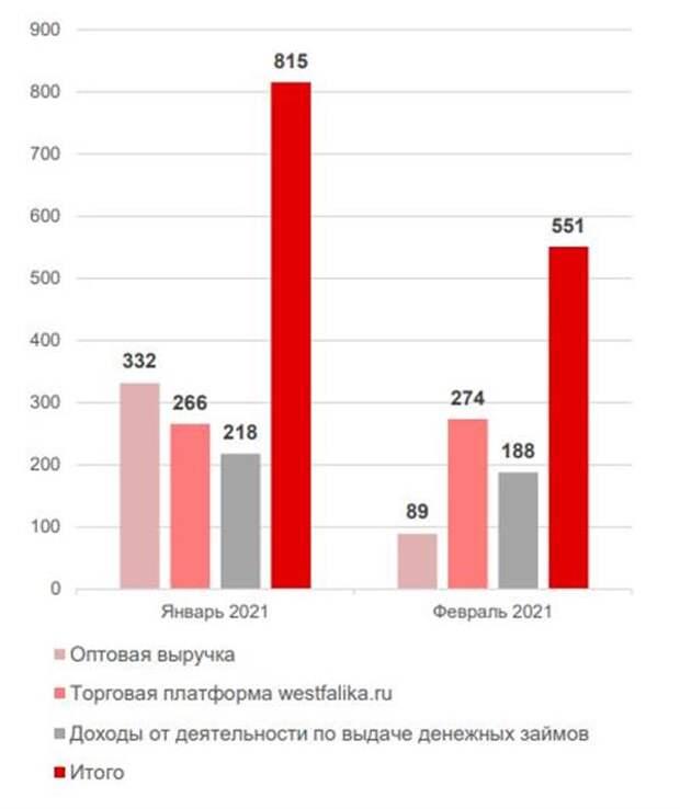 Выручка OR GROUP за февраль 2021 года уменьшилась на 32% по сравнению с январем