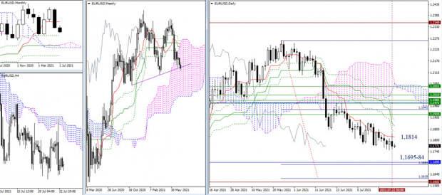 EUR/USD и GBP/USD 23 июля – рекомендации технического анализа