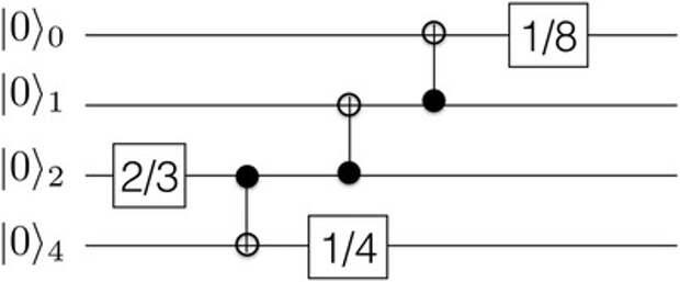 Создана первая искусственная квантовая «жизнь»