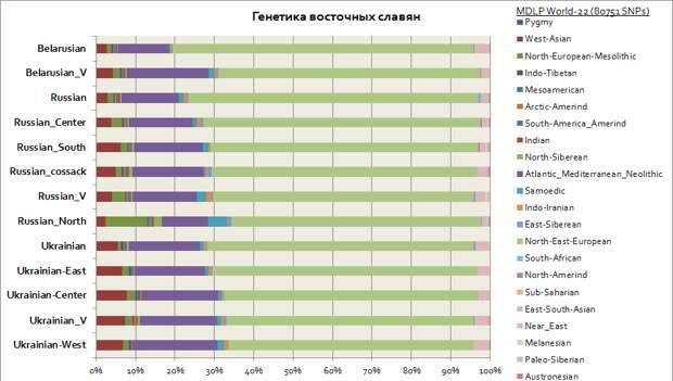 Генетика русских украинцев белорусов и татар, славян и кавказцев, евреев, финнов и других популяций.
