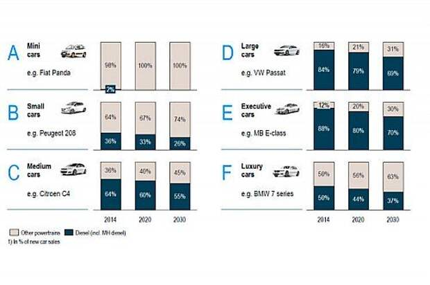 """Прогноз по годам: доли продаж дизельных авто по классам. Указано """"Подобные такой-то модели"""", чтобы было понятнее, о каких авто речь."""