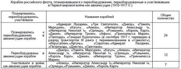 Первые авианосцы России