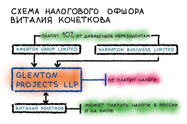 5G-мотивы «теневого короля» Екатеринбурга
