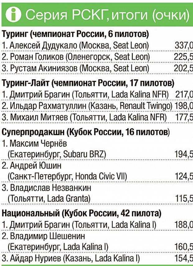 Итоги сезона РСКГ: о пользе коллективного досуга