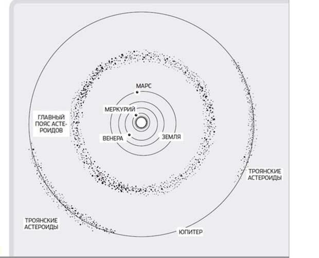 Что такое астероиды и из чего они состоят
