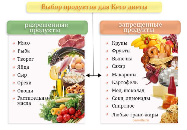 http://besvelte.ru/images/keto-dieta-menyu1.jpg